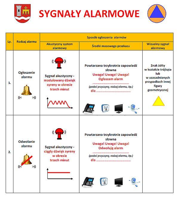 """Uruchomienie syren - ćwiczenia """"RENEGADE-SAREX 18/II"""""""