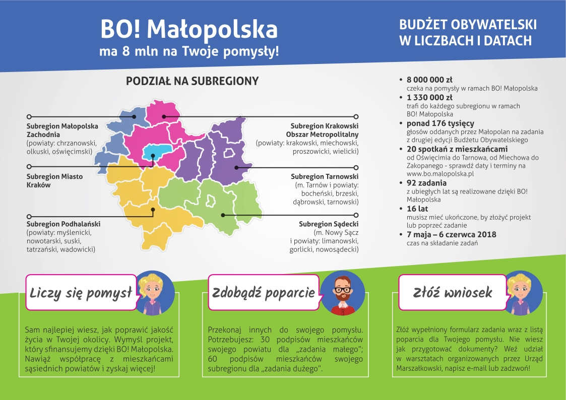 3 edycja BO! Małopolska
