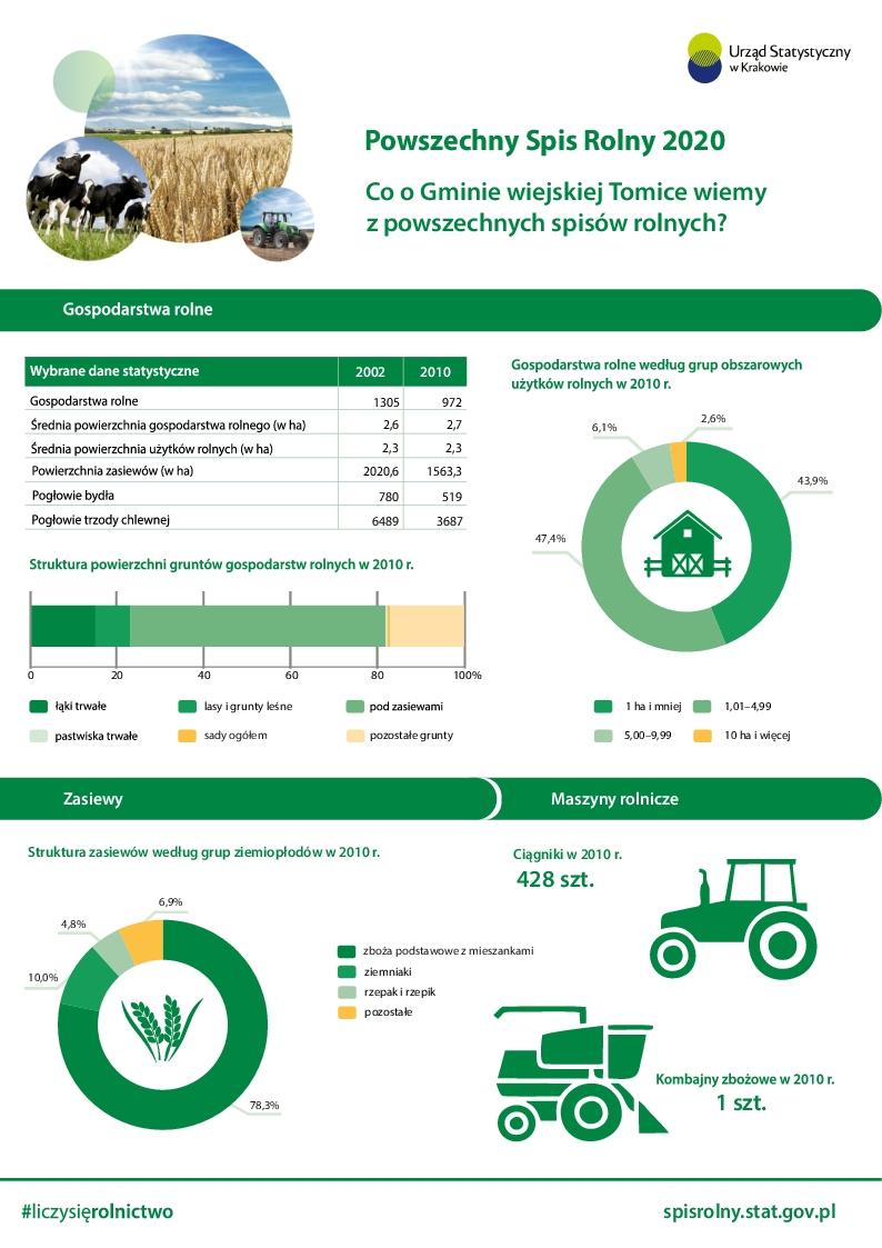 Co wiemy o naszej gminie ze spisu rolnego